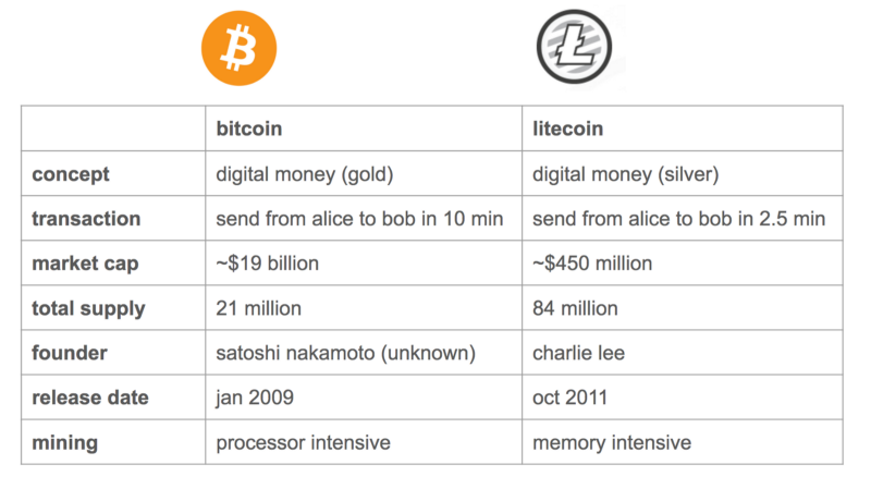 difference between litecoin and bitecoin