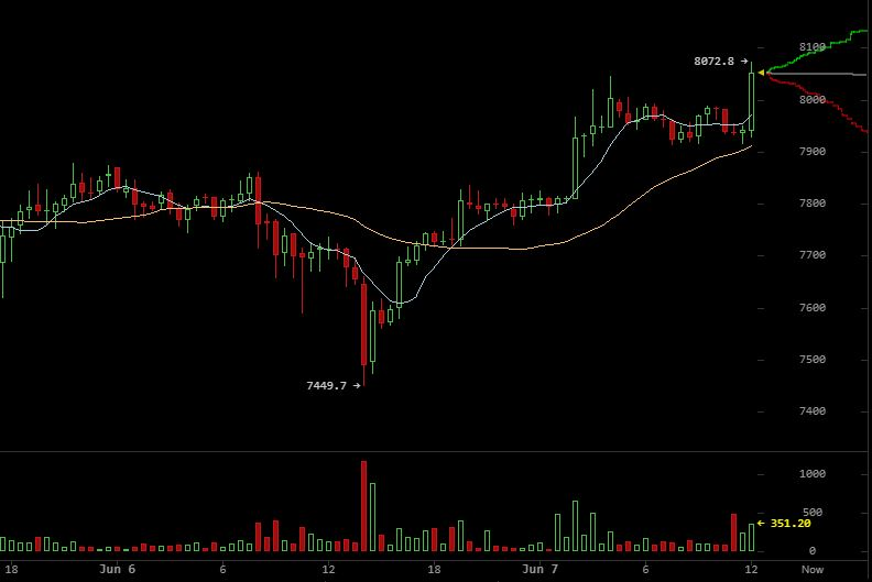 bitcoin price recovers past $8,000
