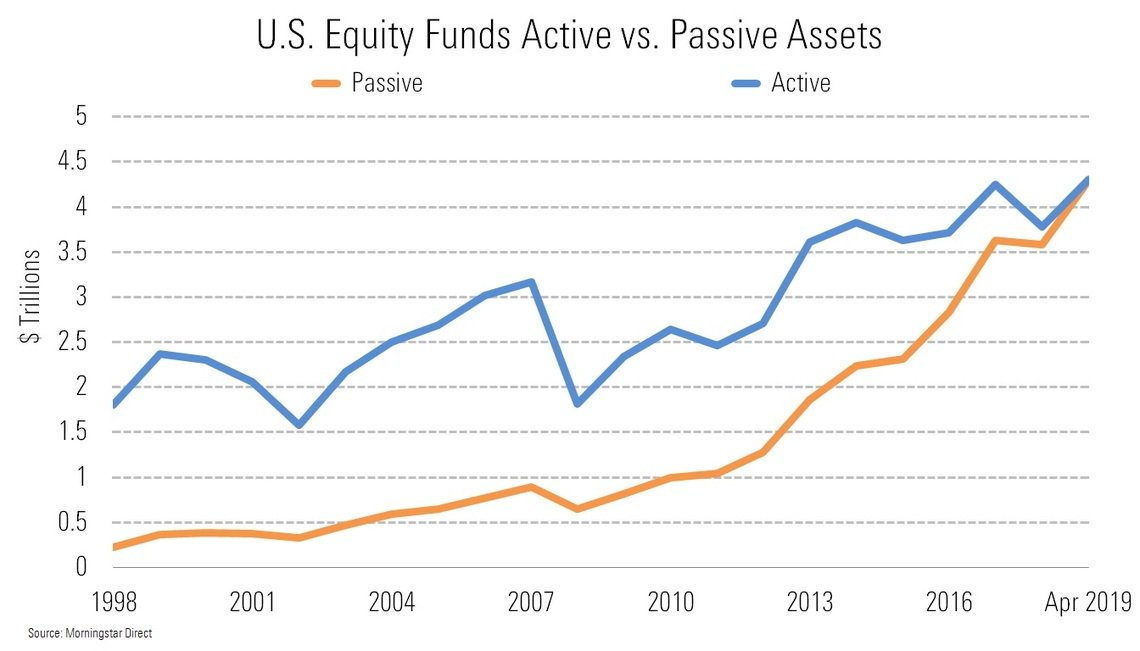 passive investing in the US stock market chart