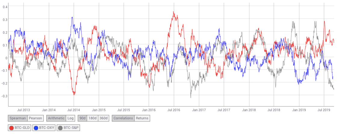 Bitcoin not correlated with other assets