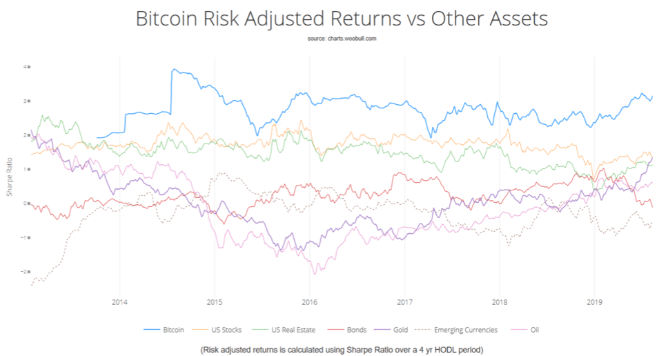 Sharpe ratio of bitcoin and other major assets