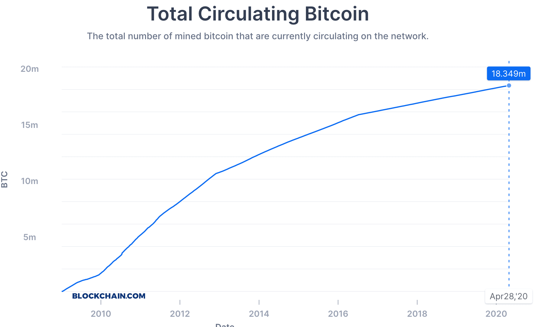 Notice the slight curves due to prior bitcoin halvenings