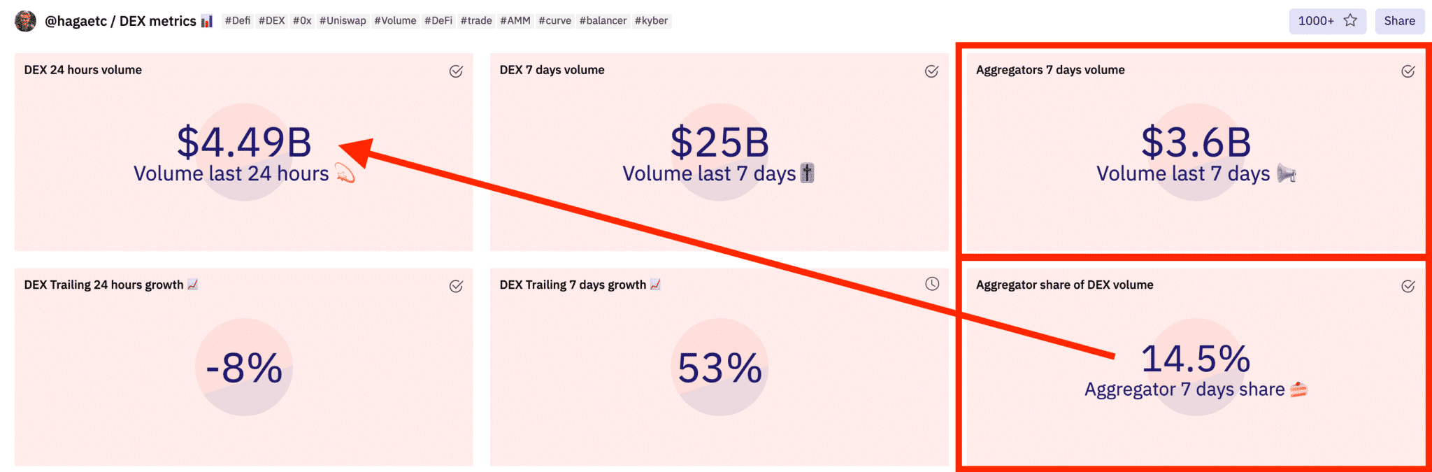 DeFi aggregators make up a growing percentage of total DEX volume (courtesy of Dune Analytics)