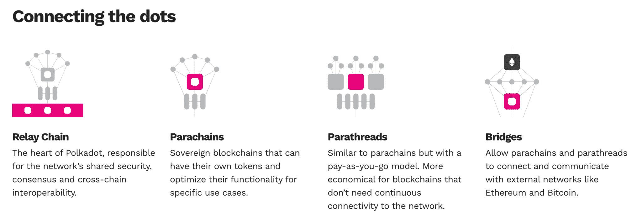 The Polkadot network in a nutshell